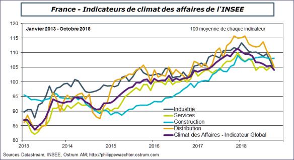 France-climatdesaffairesoctobre2018