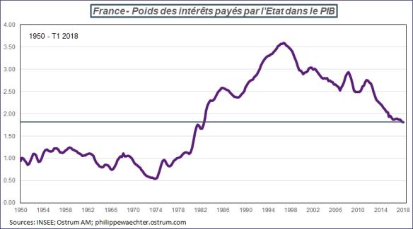 Interet-PIB-france.png