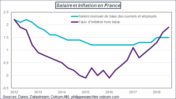 inflation-salaire-France.png